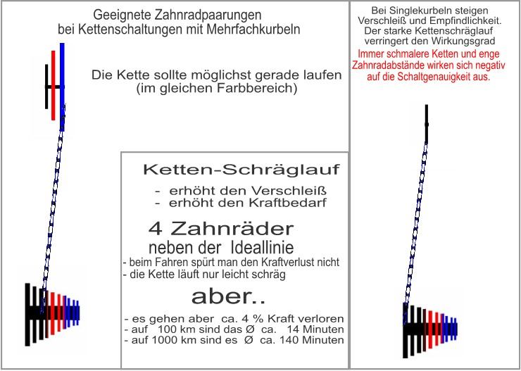 Beschreibung: https://www.rad-lager.de/zahnradpaarung.jpg